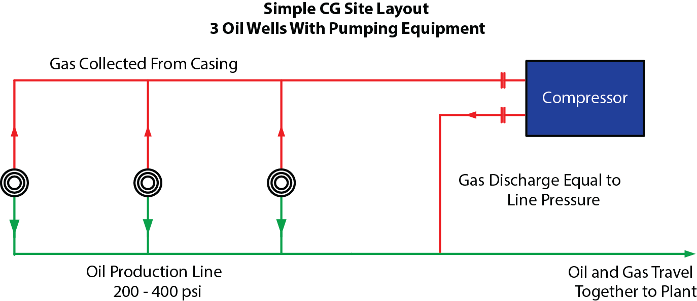 Compact Compression Industry Leaders In Casing Gas Well Schematic Typical Site Layout
